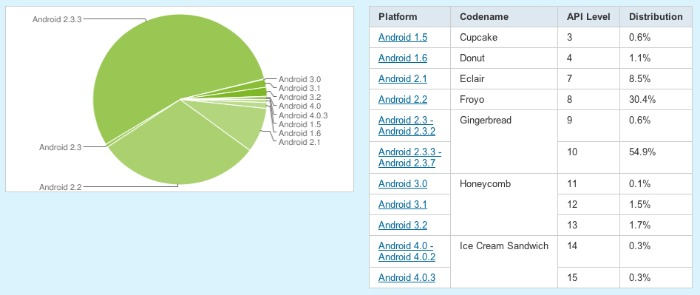 informe android versiones