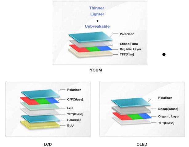 Samsung-YOUM-Diagrama
