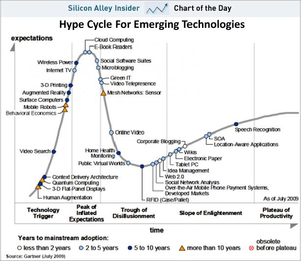 El Ciclo de Gartner aplicado a las Tecnologías Emergentes