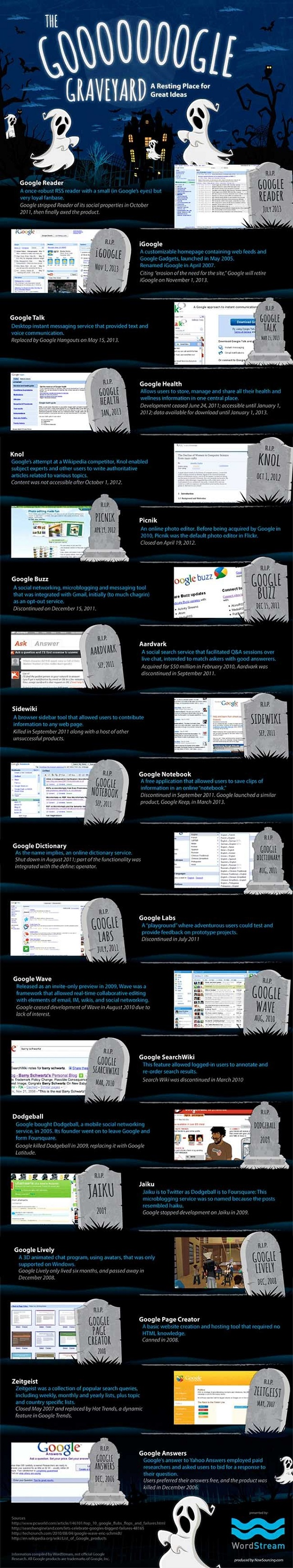 infografia cementerio Google