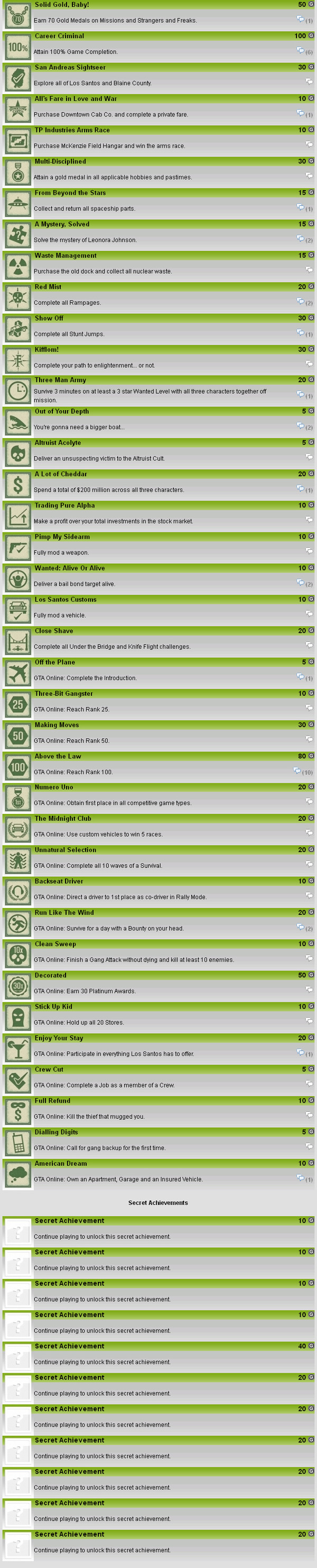 Grand Theft Auto V Achievements