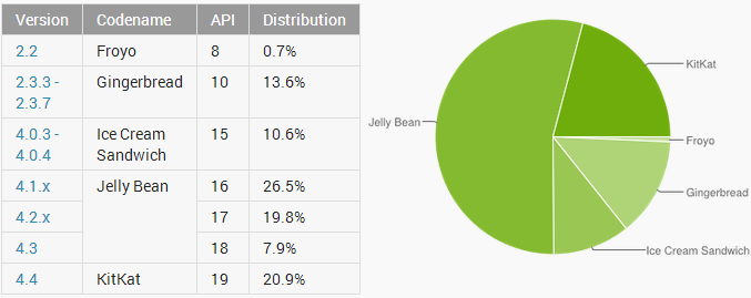 Latest-Android-distribution-stats-August-2014-KitKat-20